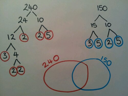 hcf venn diagram
