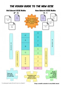 GCSE Edexcel infographic
